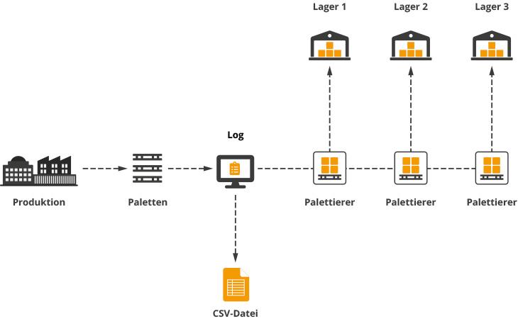 CSV Quelldatei: Visualisierung des Prozesses in der Produktion