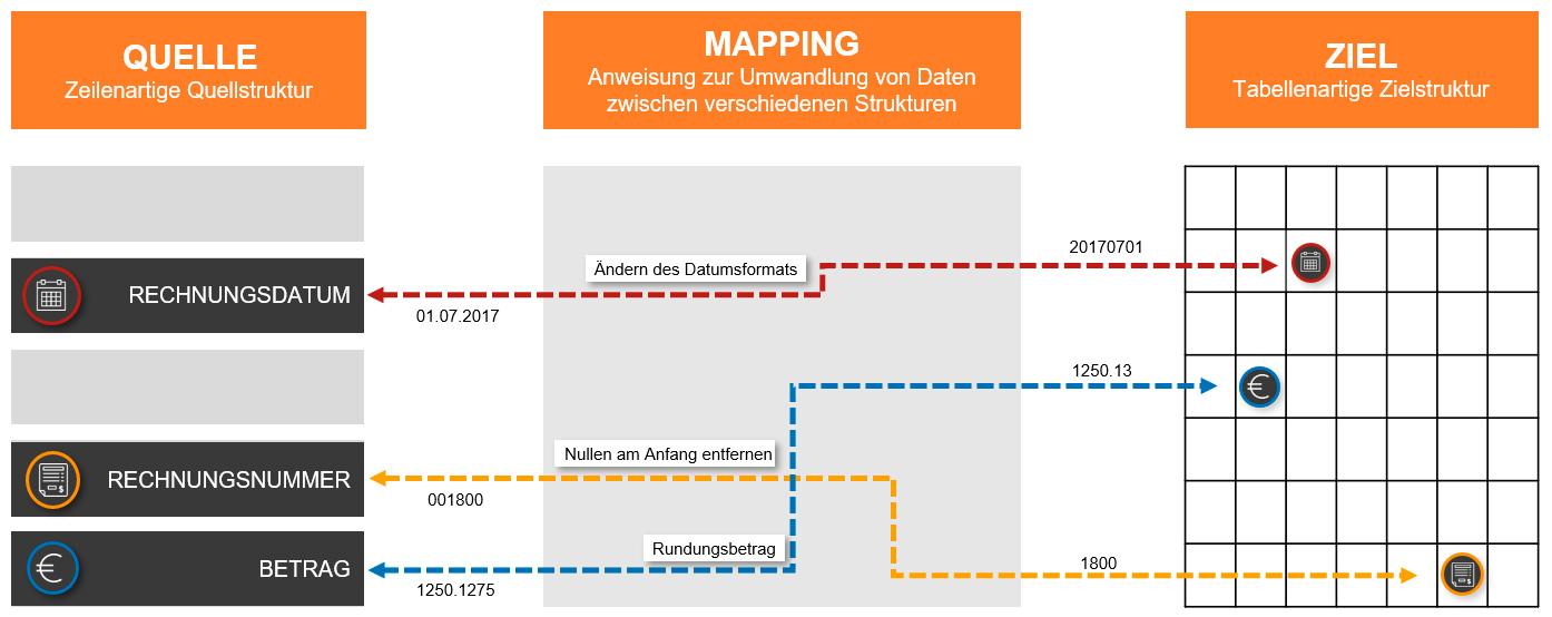 Das EDI Mapping verbindet die Quell- und Zielfelder der beiden Formate miteinander.