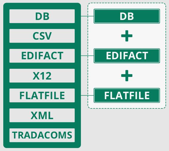 EDI Edifact XML Konvertierung