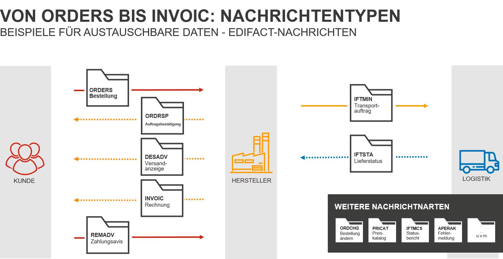 EDIFACT NAchrichtentypen von ORDERS bis INVOIC
