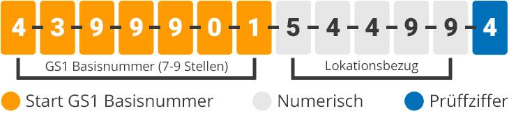 GLN Nummernaufbau infografik