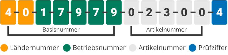 GTIN-13 Nummernaufbau