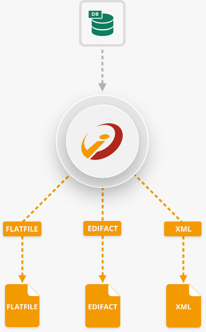 EDI Konvertierung EDIFACT XML i‑effect<sup>®</sup>