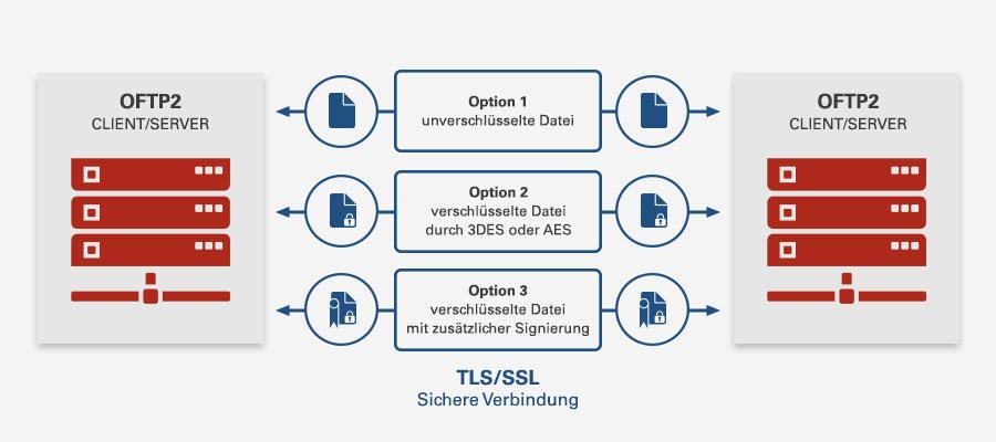 OFTP2 Sicherheitsoptionen ibm i‑effect<sup>®</sup> as400