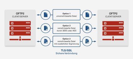 OFTP2 Sicherheitsoptionen