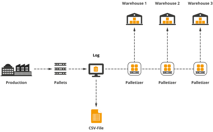 CSV workflow example infographic