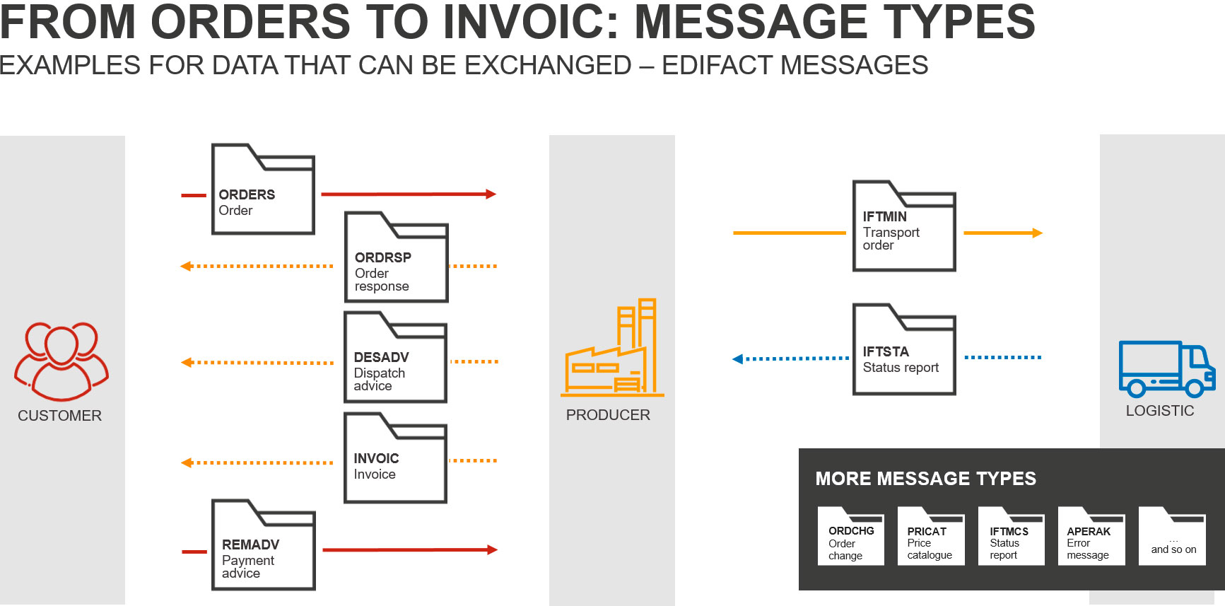 EDIFACT Standards from Orders to INVOIC