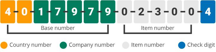 GTIN-13 number infographic