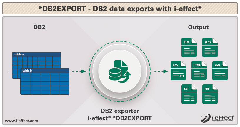 Database systems export DB