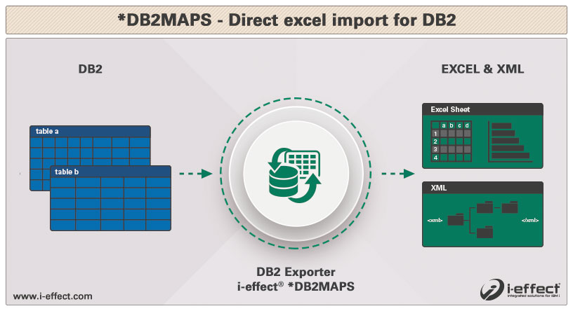 Database-Systems Mapping Module DB2MAPS