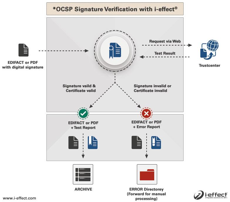 OCSP signature verification EDI IBM