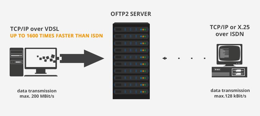 OFTP2 EDI IBM mit TCP/IP über VDSL