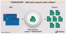 db2export infografik