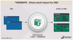 DB2MAPS Infographic